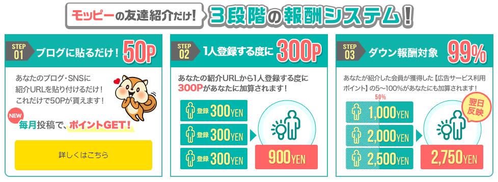 モッピーの友達紹介制度
