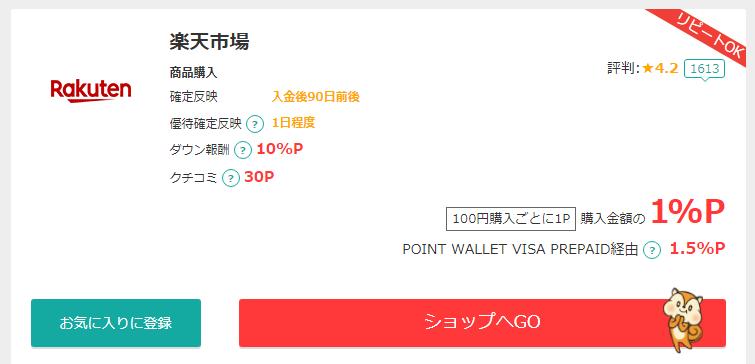 ポイント還元を受けられる通販サイトの一例(楽天市場)