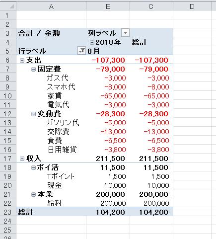 ピボットテーブルの書式設定の変更