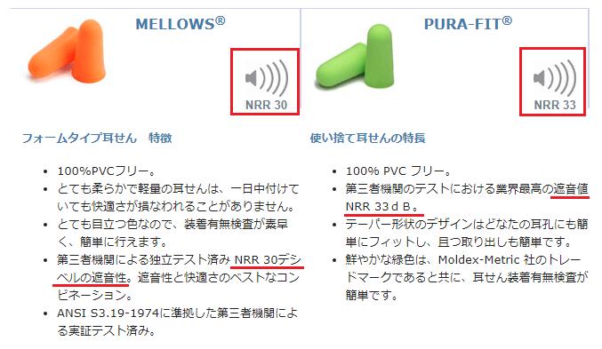 モルデックスの耳栓の遮音値(NRR)